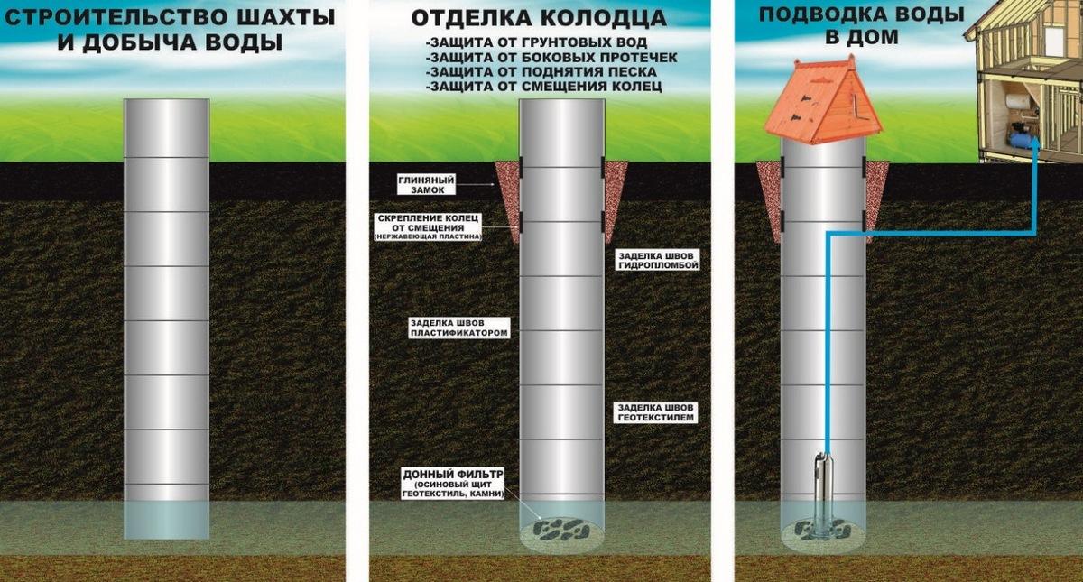 Вода из шахтных колодцев: пить или не пить?